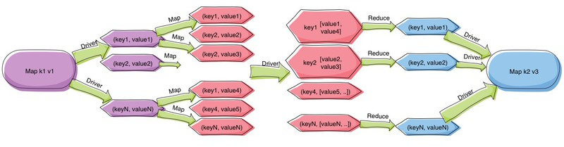 We Start With A Key Value Map Keys Of Type K1 And Values V1 The Help Mrmap Part Reduce Skeleton Each