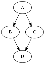 Diamond dependency graph
